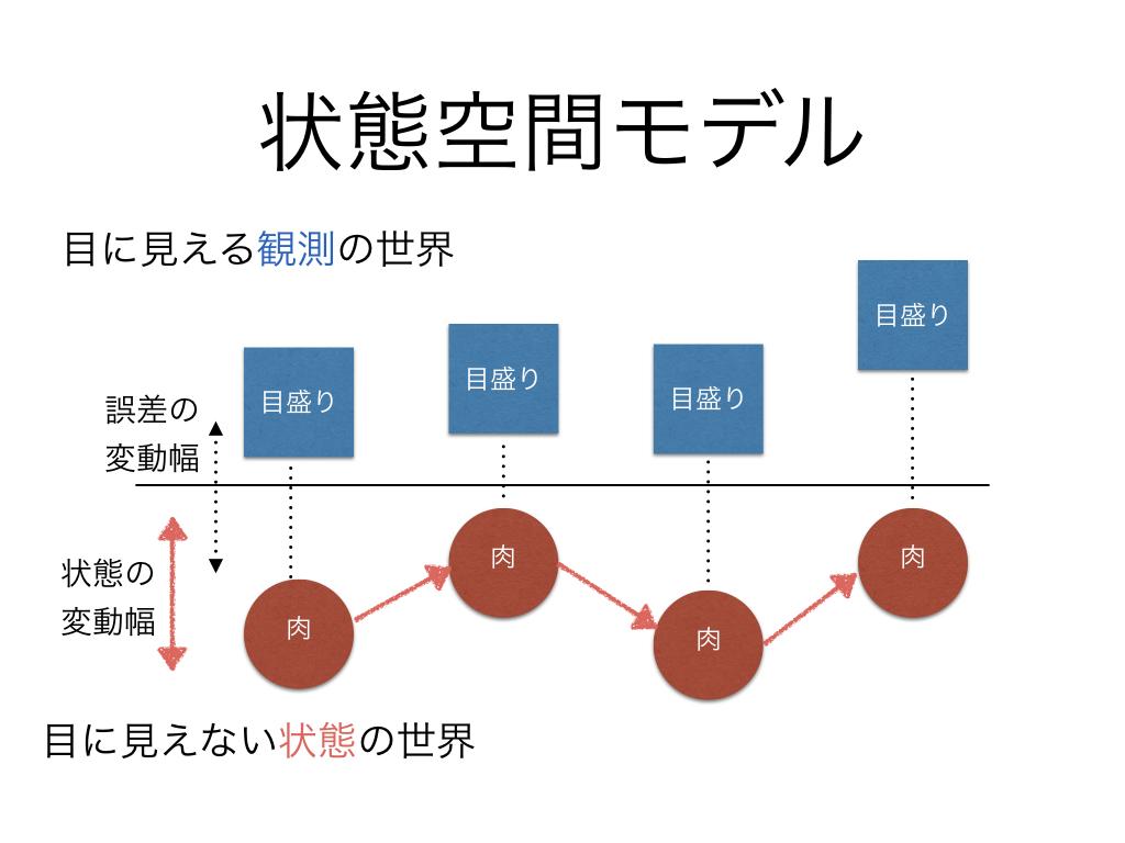 状態空間モデルのイメージ図