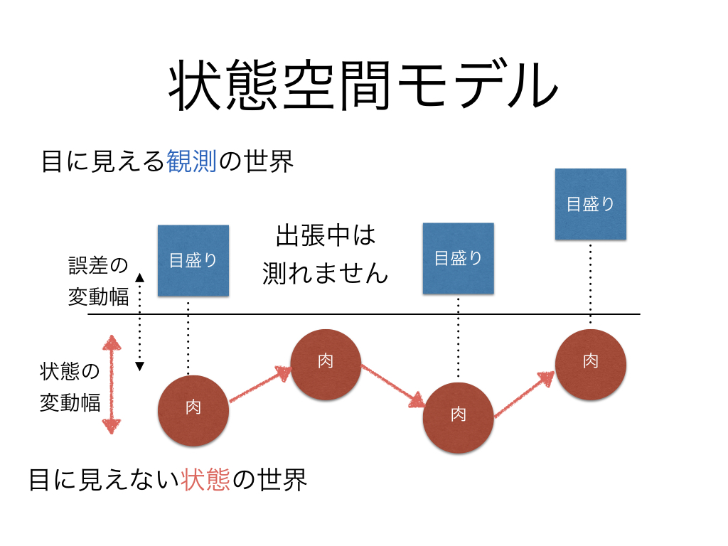 状態空間モデル2欠測