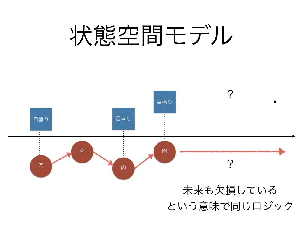状態空間モデル3予測